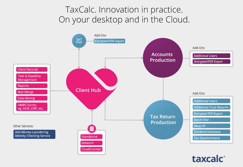 TaxCalc. The heart of your practice